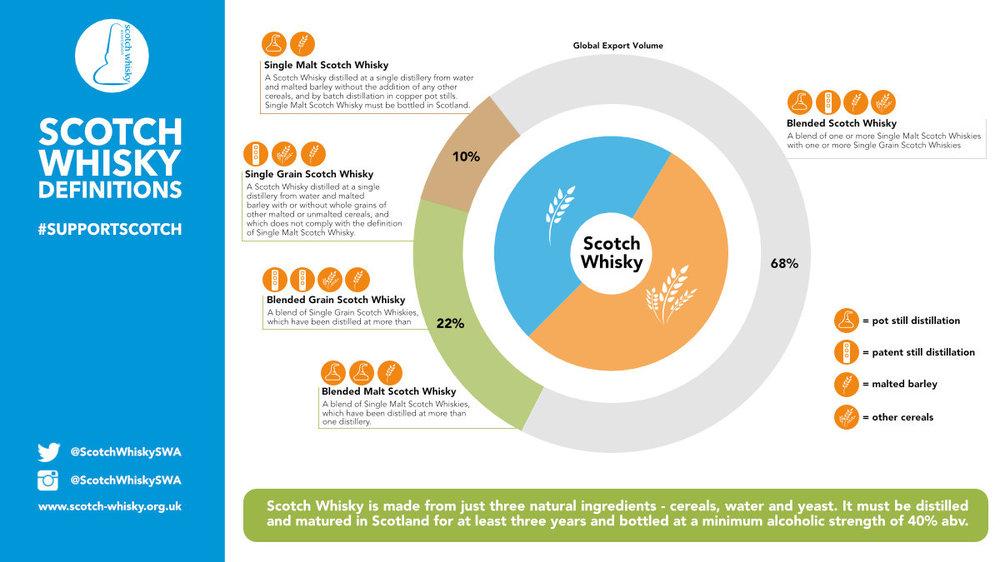 scotch-whisky-categories.jpg