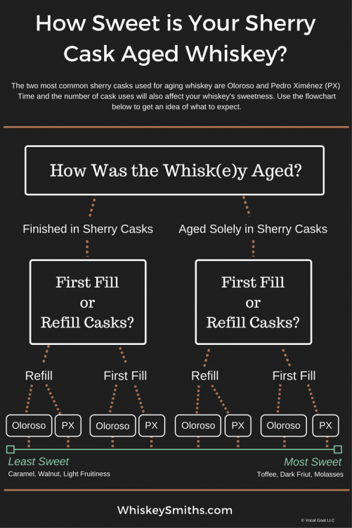 how-sweet-is-your-sherry-cask-aged-whiskey_-1.png